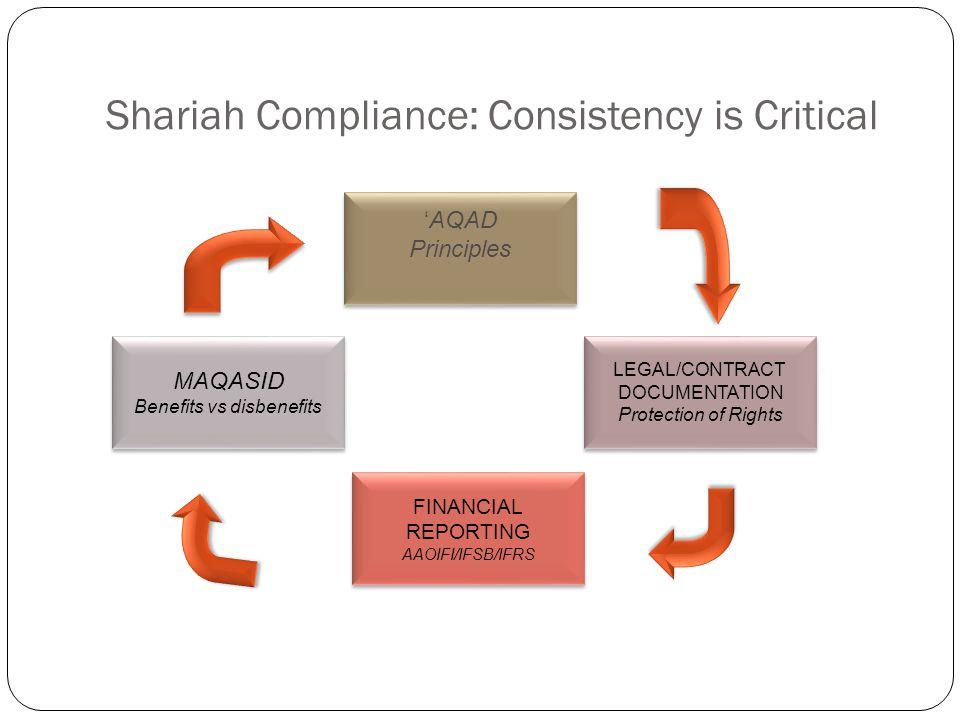 Shariah Compliance: Consistency is Critical