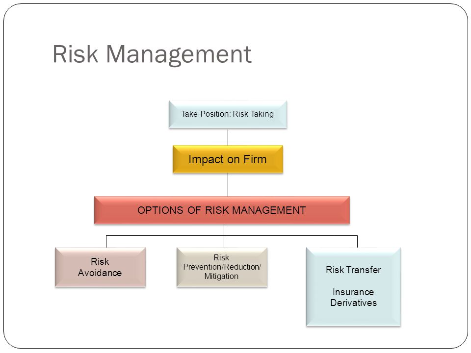 Risk Management Impact on Firm OPTIONS OF RISK MANAGEMENT Risk