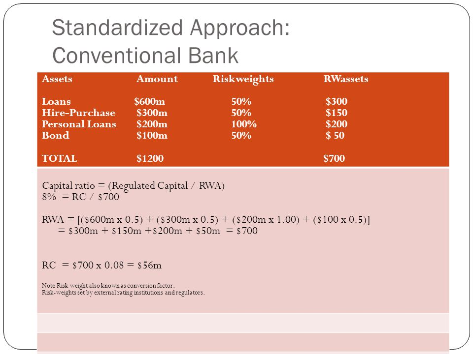 Standardized Approach: Conventional Bank