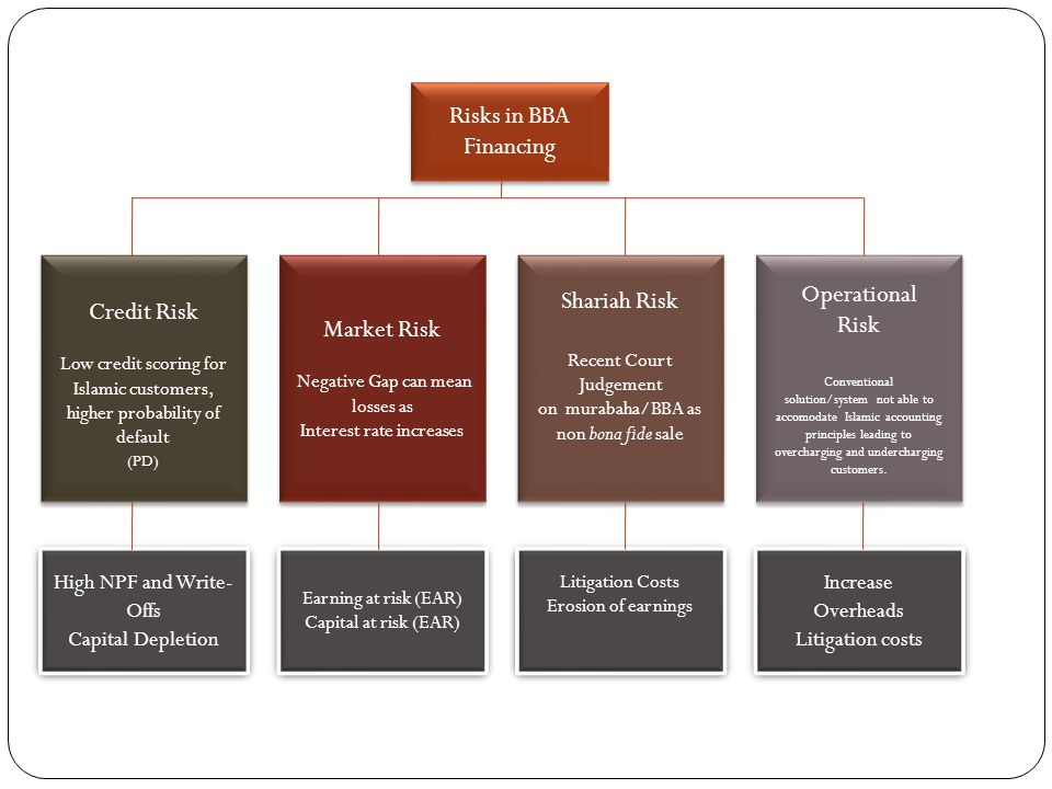 Risks in BBA Financing Operational Shariah Risk Credit Risk