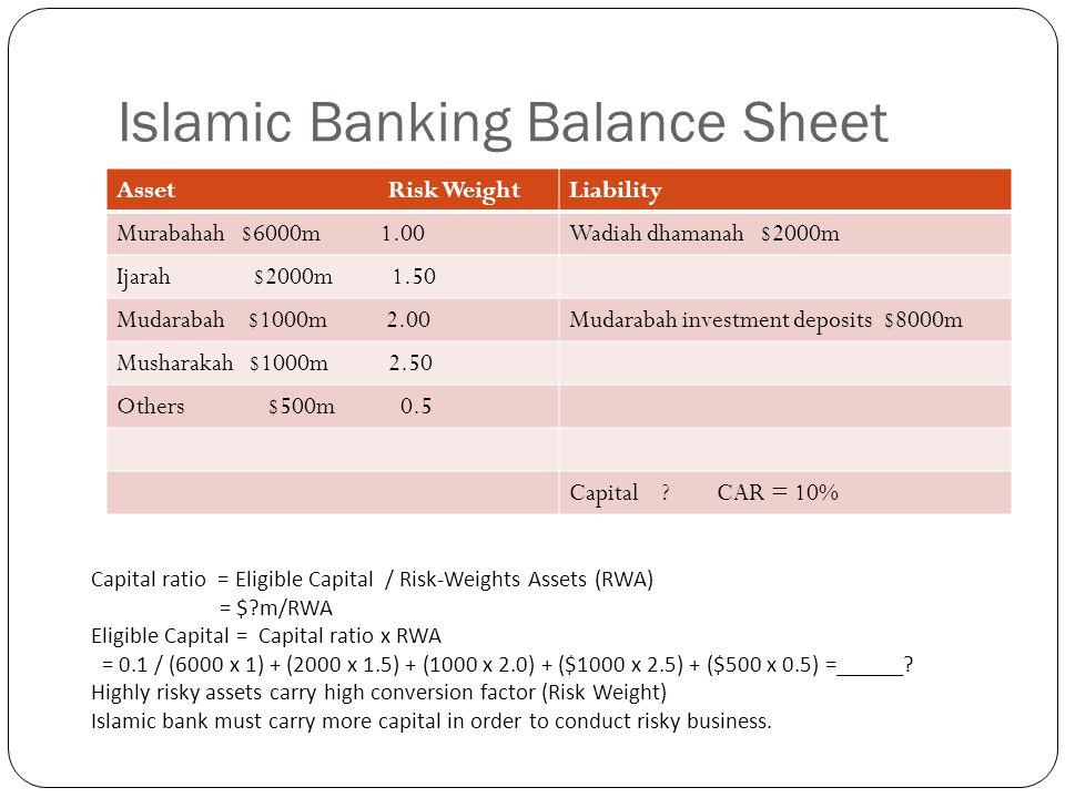 Islamic Banking Balance Sheet