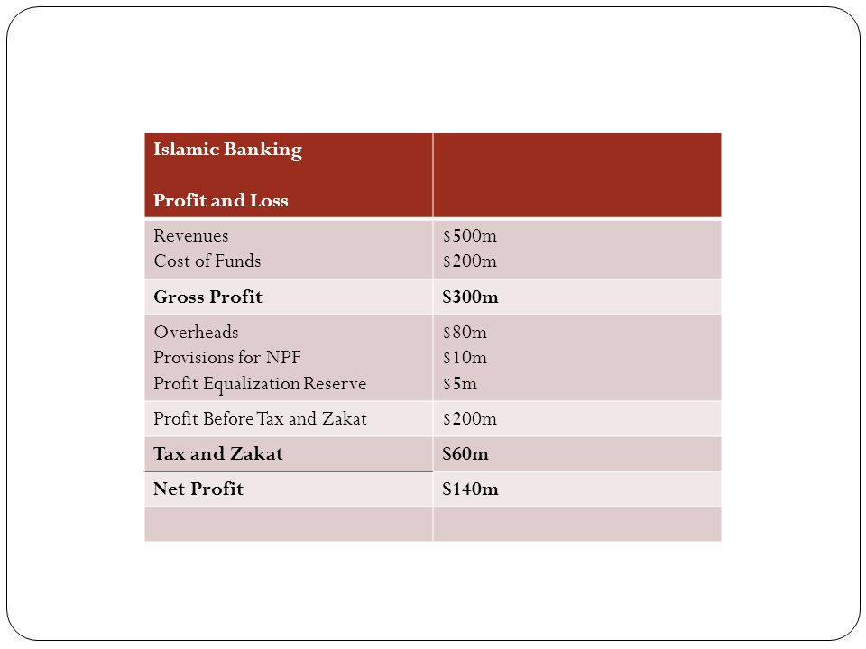 Islamic Banking Profit and Loss. Revenues. Cost of Funds. $500m. $200m. Gross Profit. $300m. Overheads.