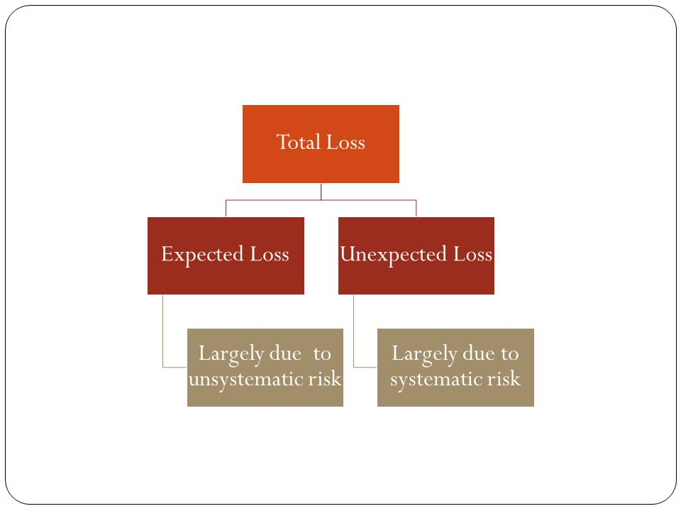 Largely due to unsystematic risk Unexpected Loss