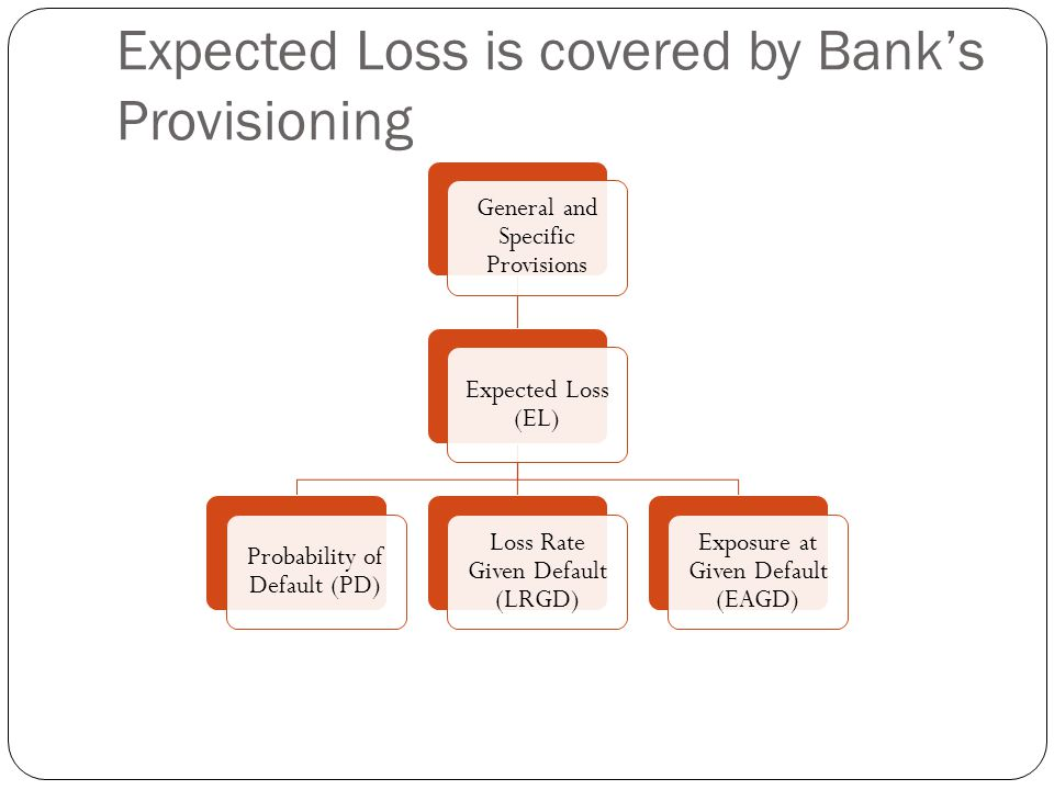 Expected Loss is covered by Bank's Provisioning