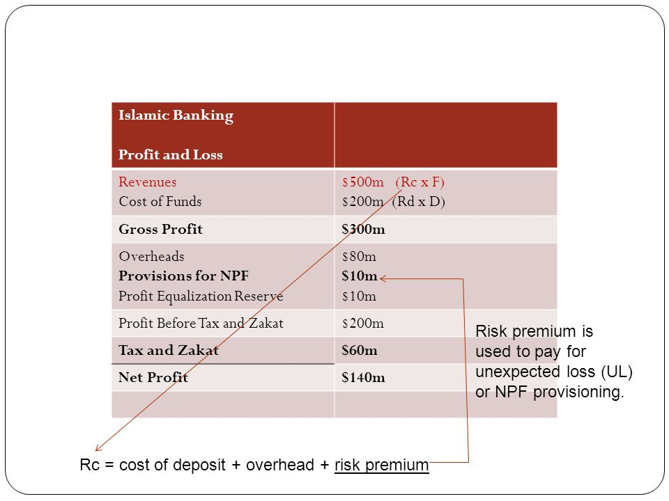 Islamic Banking Profit and Loss. Revenues. Cost of Funds. $500m (Rc x F) $200m (Rd x D) Gross Profit.