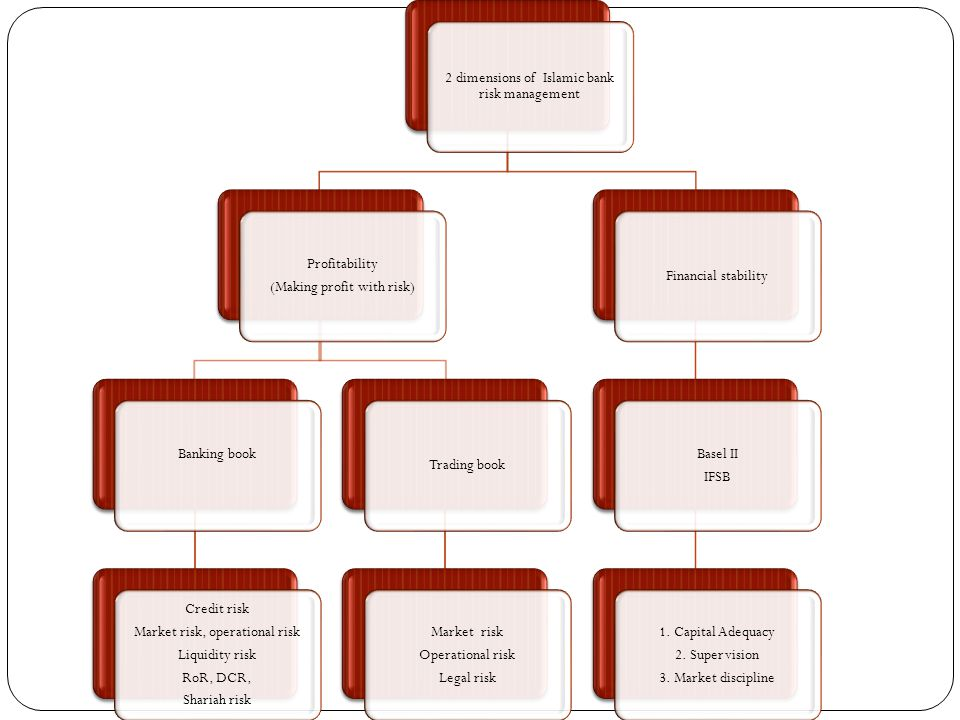 2 dimensions of Islamic bank risk management
