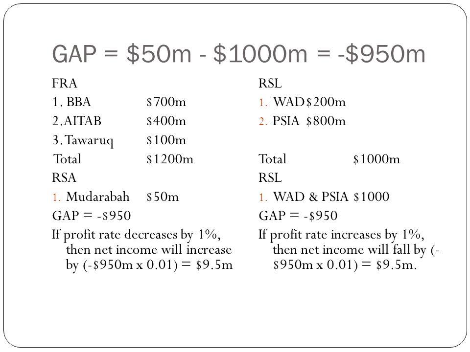 GAP = $50m - $1000m = -$950m FRA 1. BBA $700m 2.AITAB $400m