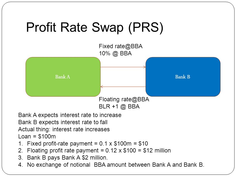Profit Rate Swap (PRS) Fixed BBA Bank A Bank B