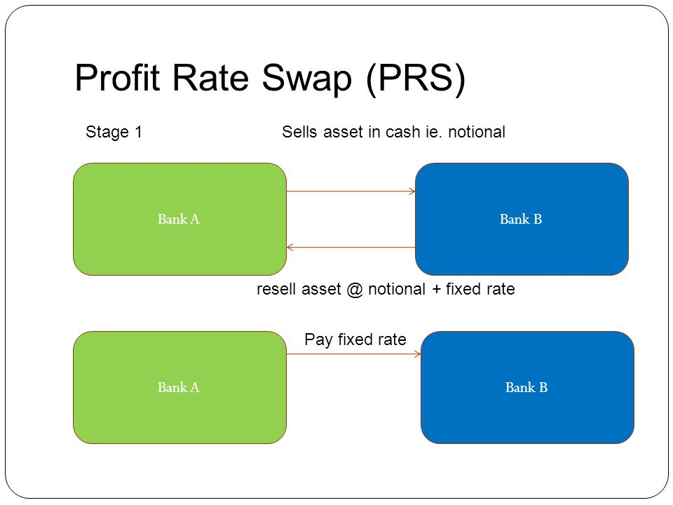 Profit Rate Swap (PRS) Stage 1 Sells asset in cash ie. notional Bank A