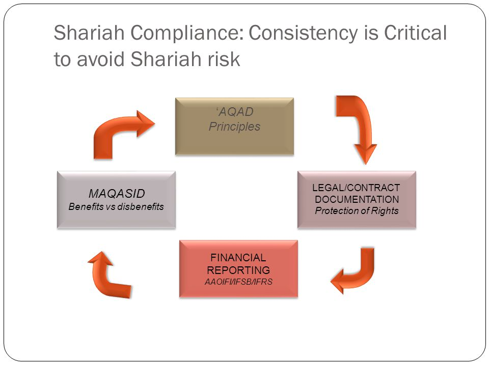 Shariah Compliance: Consistency is Critical to avoid Shariah risk