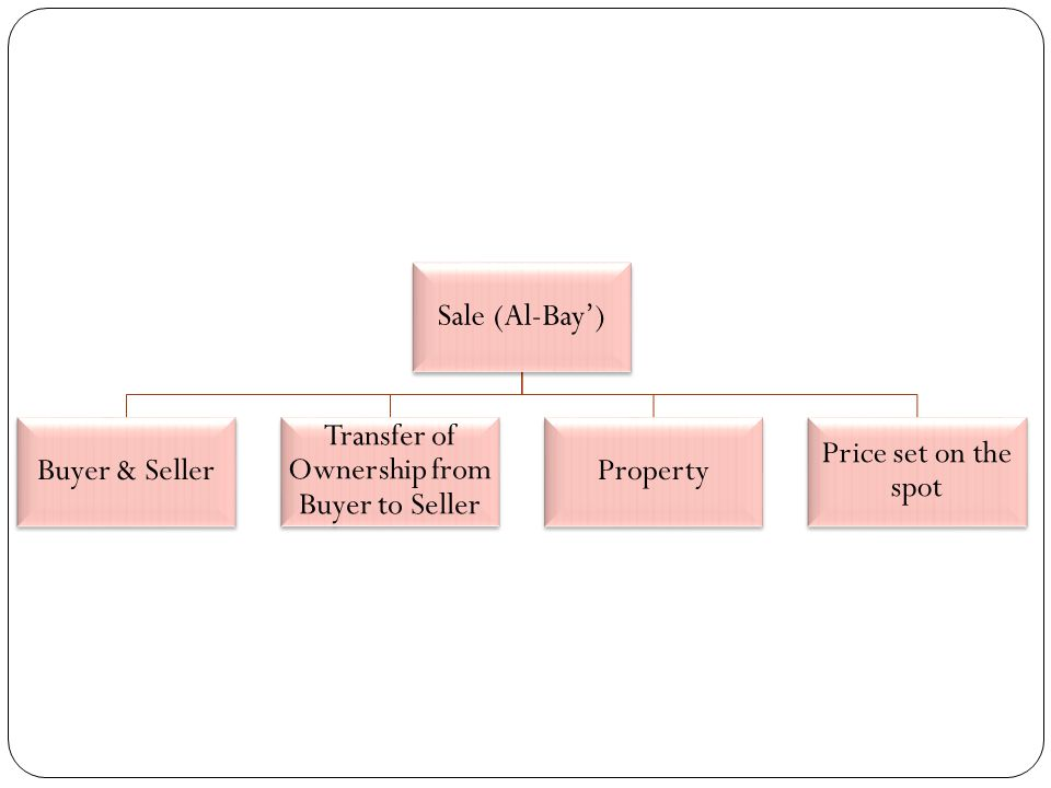 Transfer of Ownership from Buyer to Seller