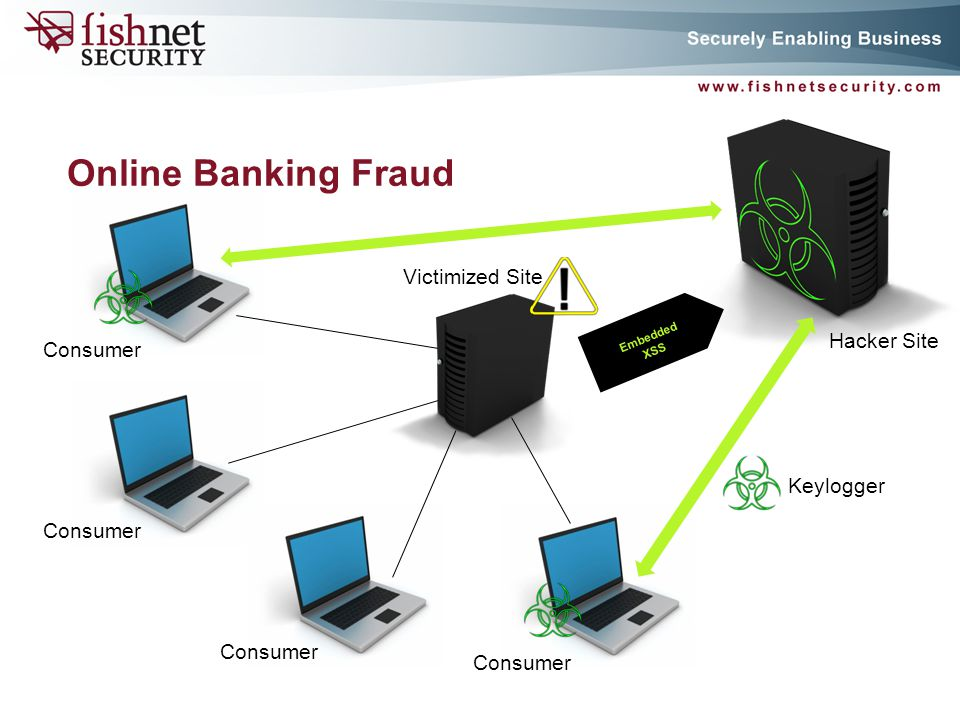 Online Banking Fraud Consumers Online Banking Consumer