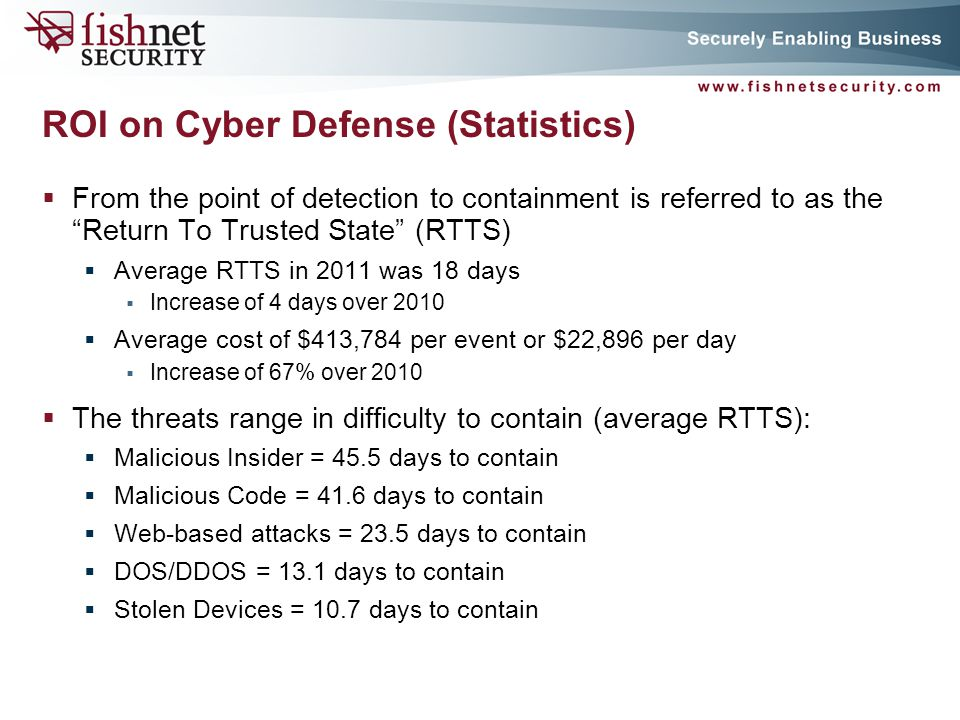 ROI on Cyber Defense (Statistics)