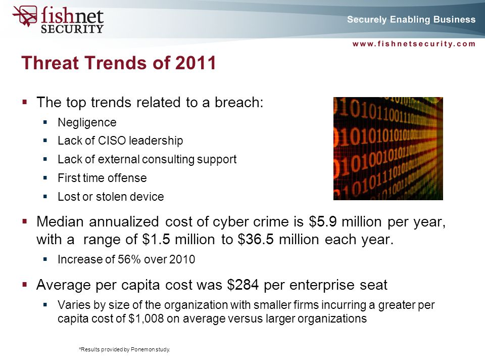 Corporate Security Posture Related to Breach Cost