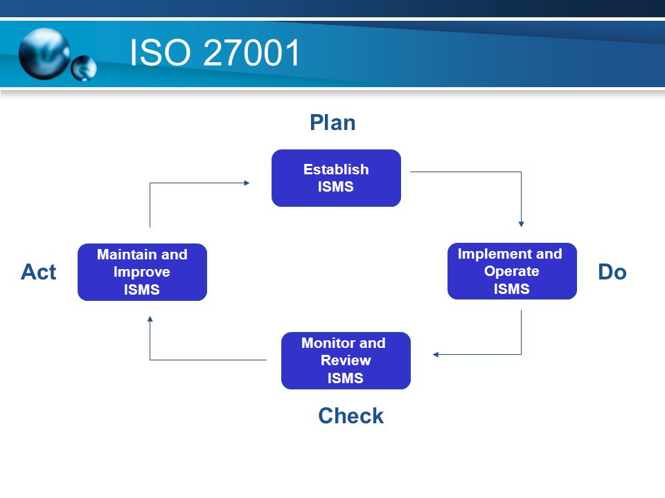 ISO 27001 Plan Act Do Check Establish ISMS Maintain and Implement and