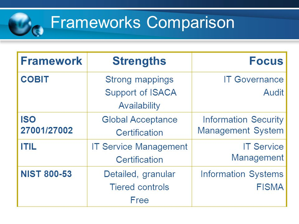 Frameworks Comparison