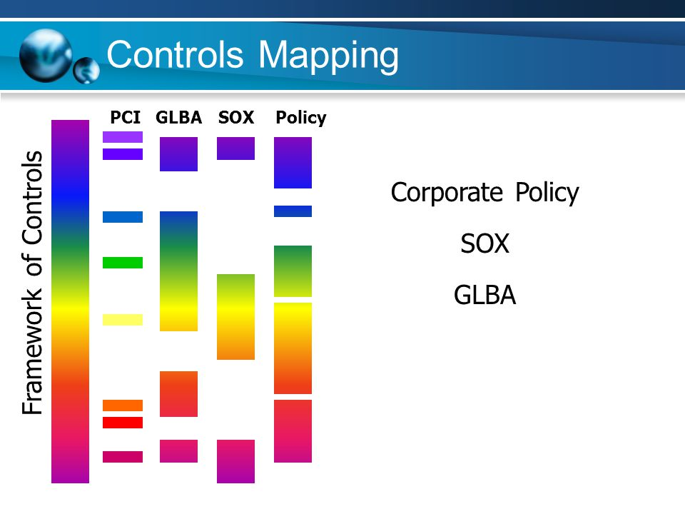 Controls Mapping Corporate Policy Framework of Controls SOX GLBA PCI