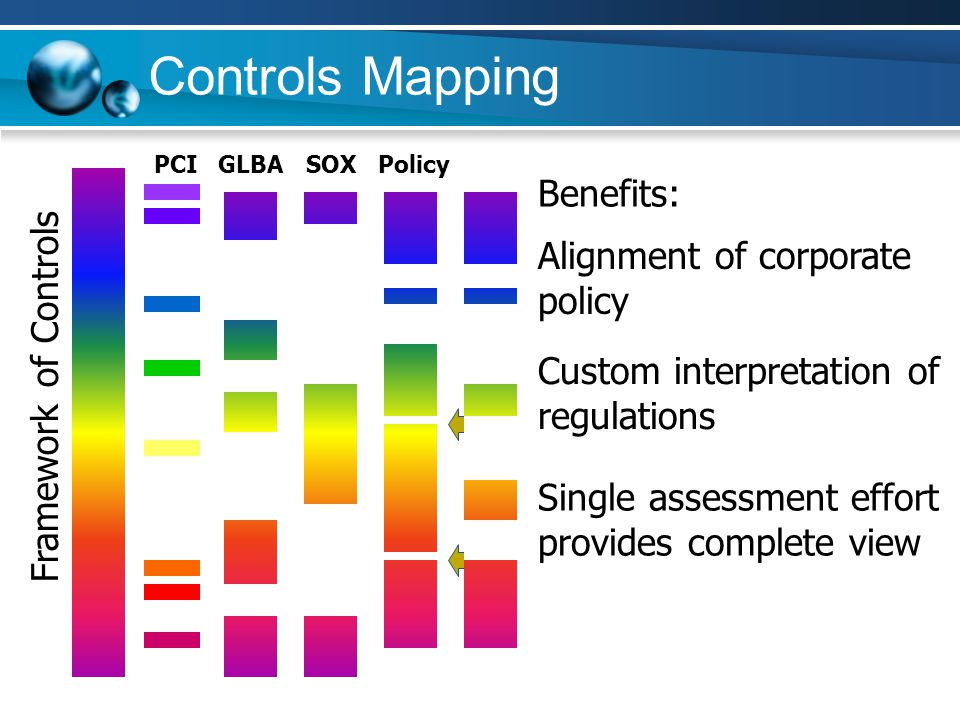 Controls Mapping Benefits: Alignment of corporate policy