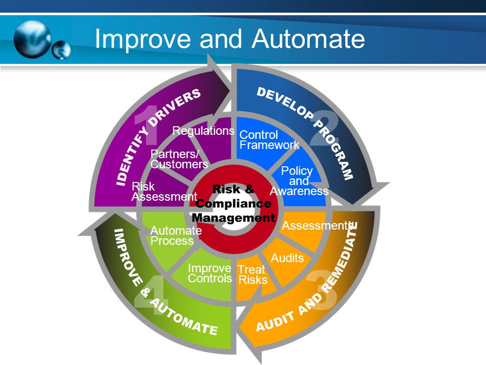 Improve and Automate Regulations Control Framework Partners/ Customers