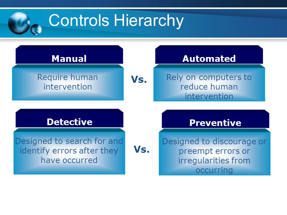 Controls Hierarchy Vs. Vs. Manual Automated Detective Preventive