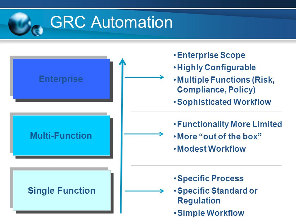 GRC Automation Enterprise Multi-Function Single Function