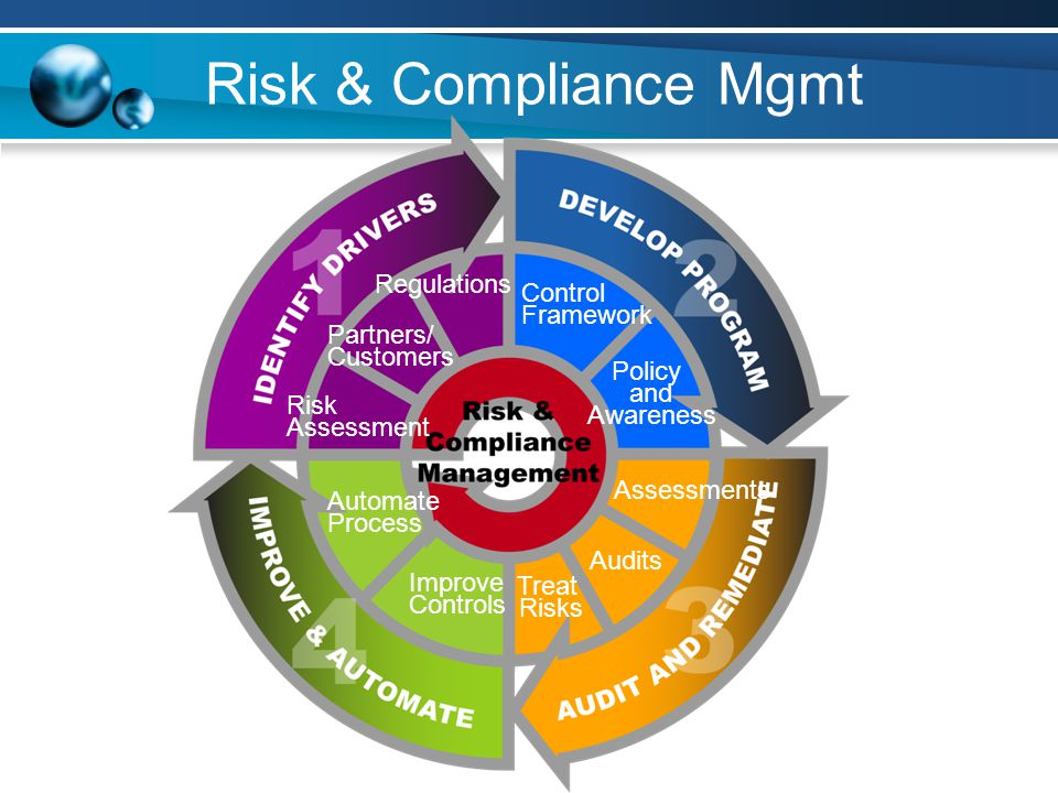 Risk & Compliance Mgmt Regulations Control Framework Partners/