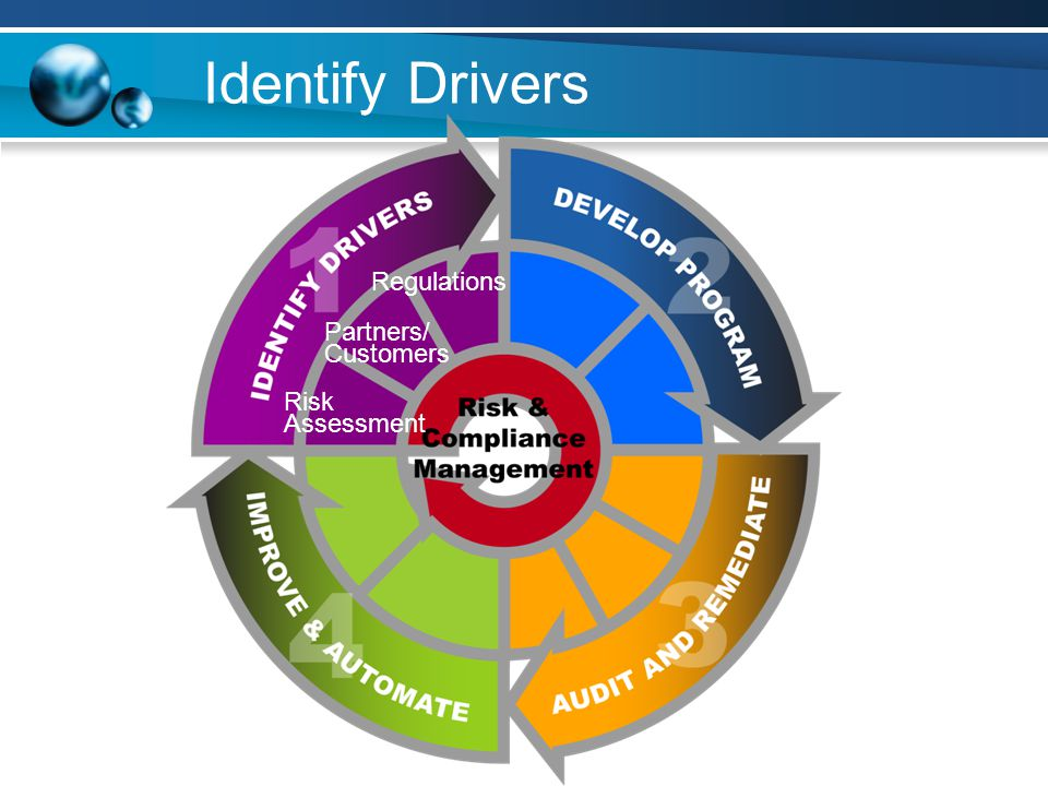 Identify Drivers Partners/ Customers Regulations Risk Assessment