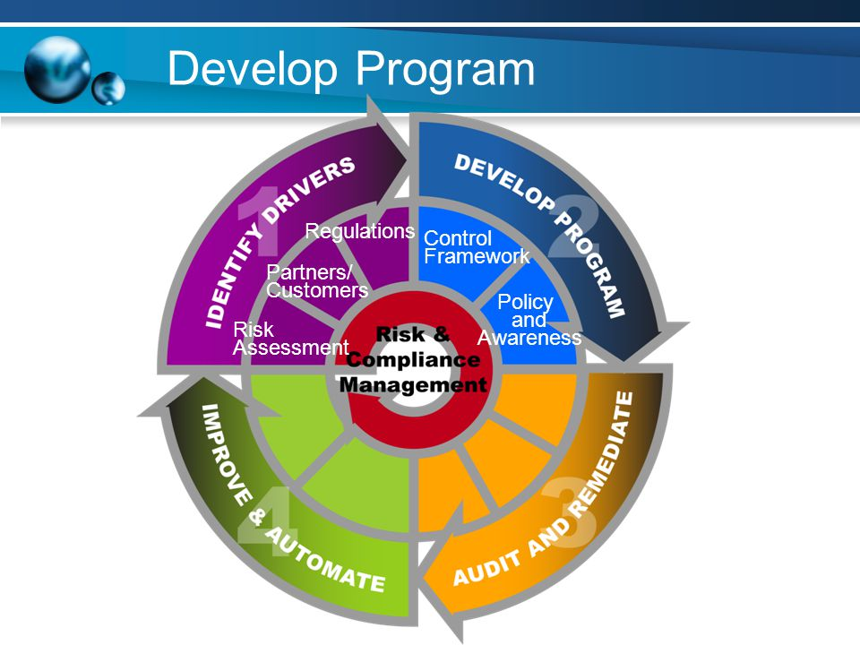 Develop Program Regulations Control Framework Partners/ Customers