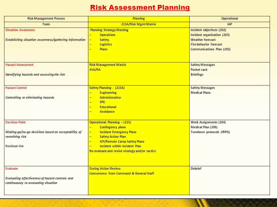 Risk Assessment Planning Risk Management Process