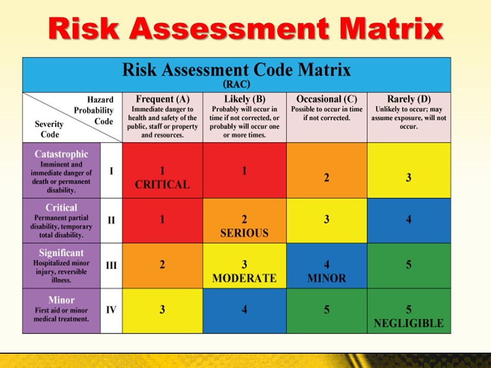 Operational Risk Management & Risk Assessment - Ppt Video Online