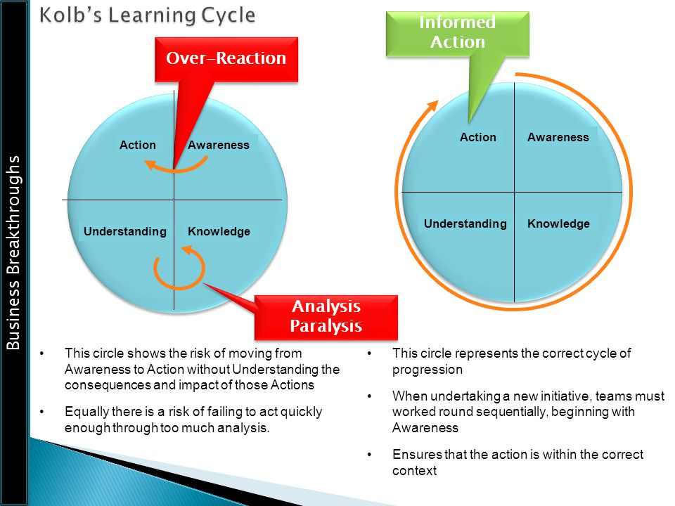 Kolb's Learning Cycle Informed Action Over-Reaction Analysis Paralysis