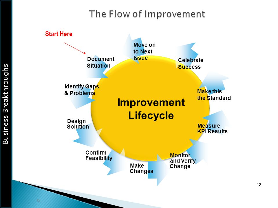 The Flow of Improvement