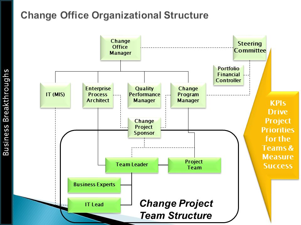 Change Office Organizational Structure