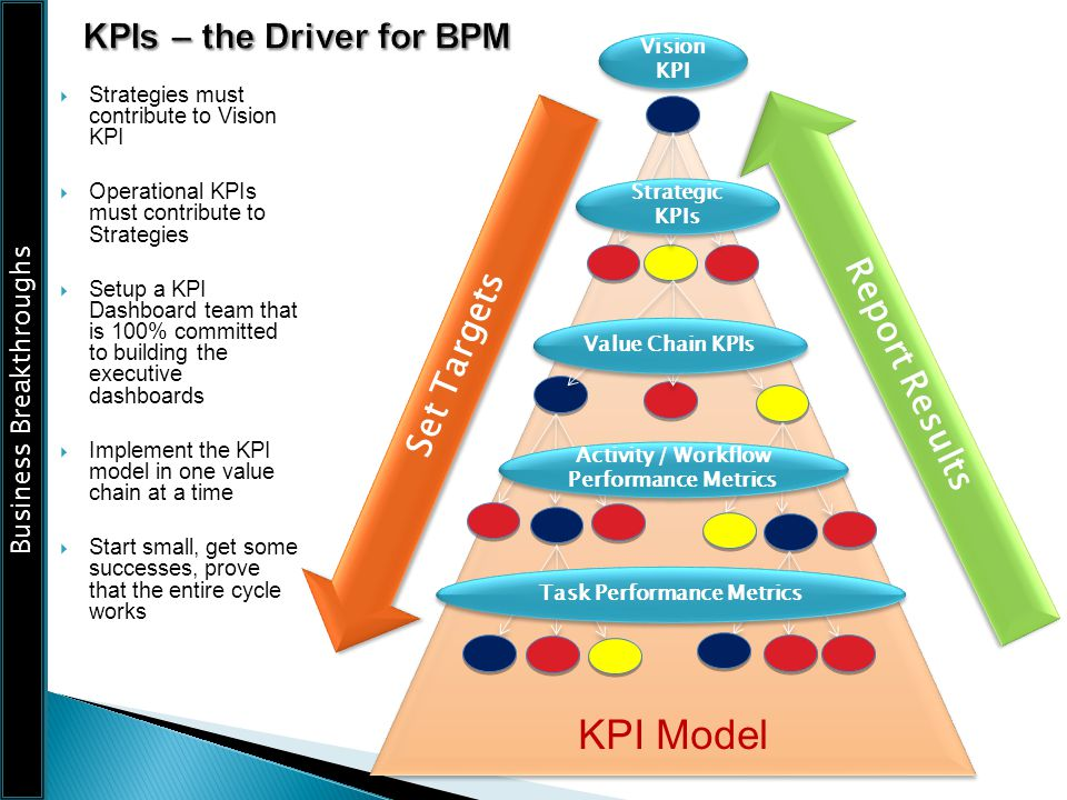 KPIs – the Driver for BPM