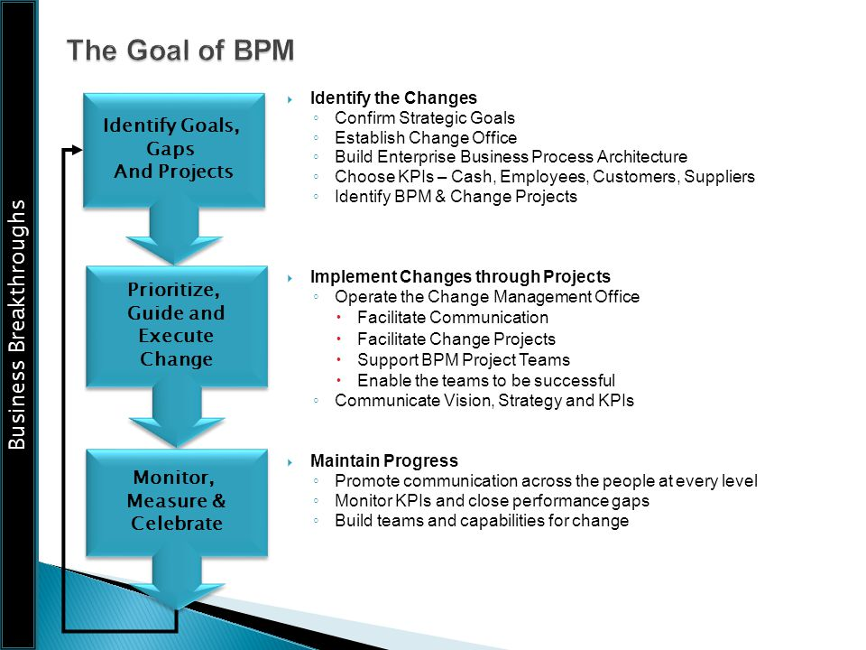 The Goal of BPM Identify Goals, Gaps And Projects Prioritize,