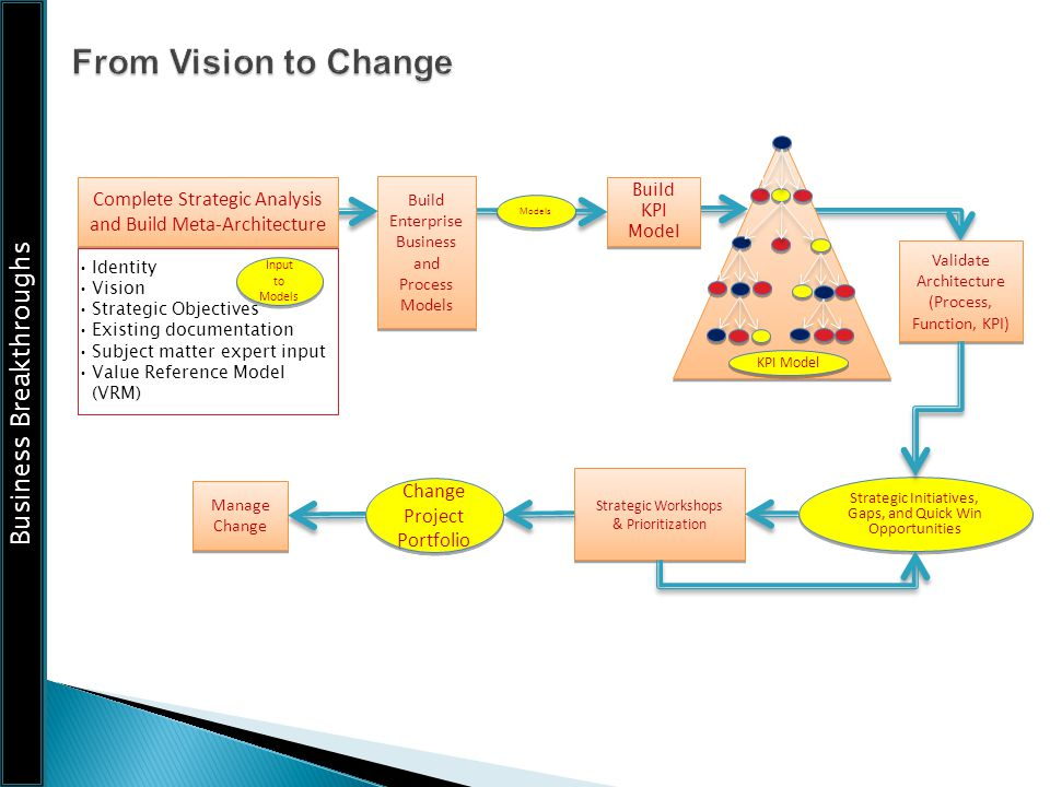 From Vision to Change KPI Model. Complete Strategic Analysis and Build Meta-Architecture. Build Enterprise Business and Process Models.