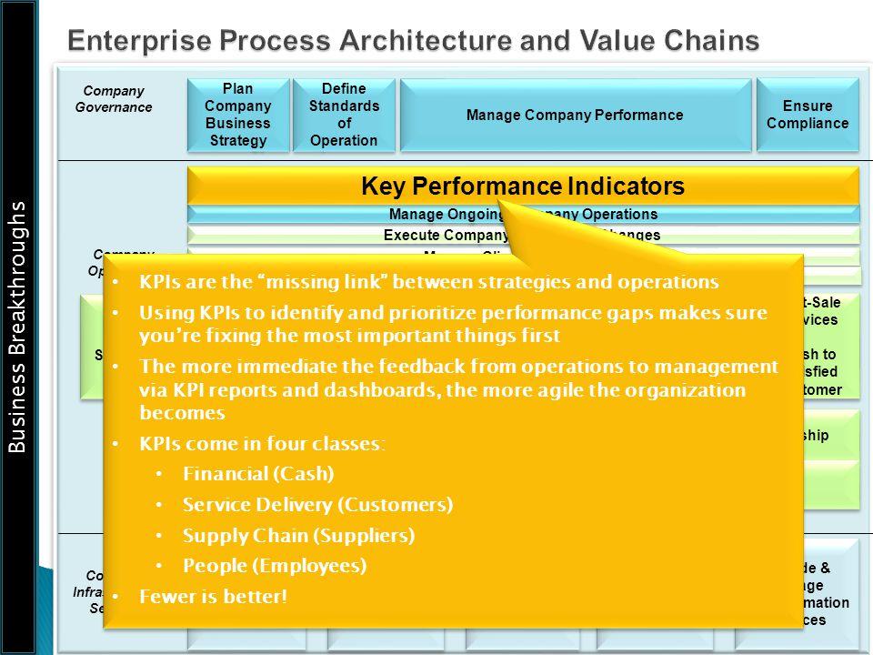 Enterprise Process Architecture and Value Chains
