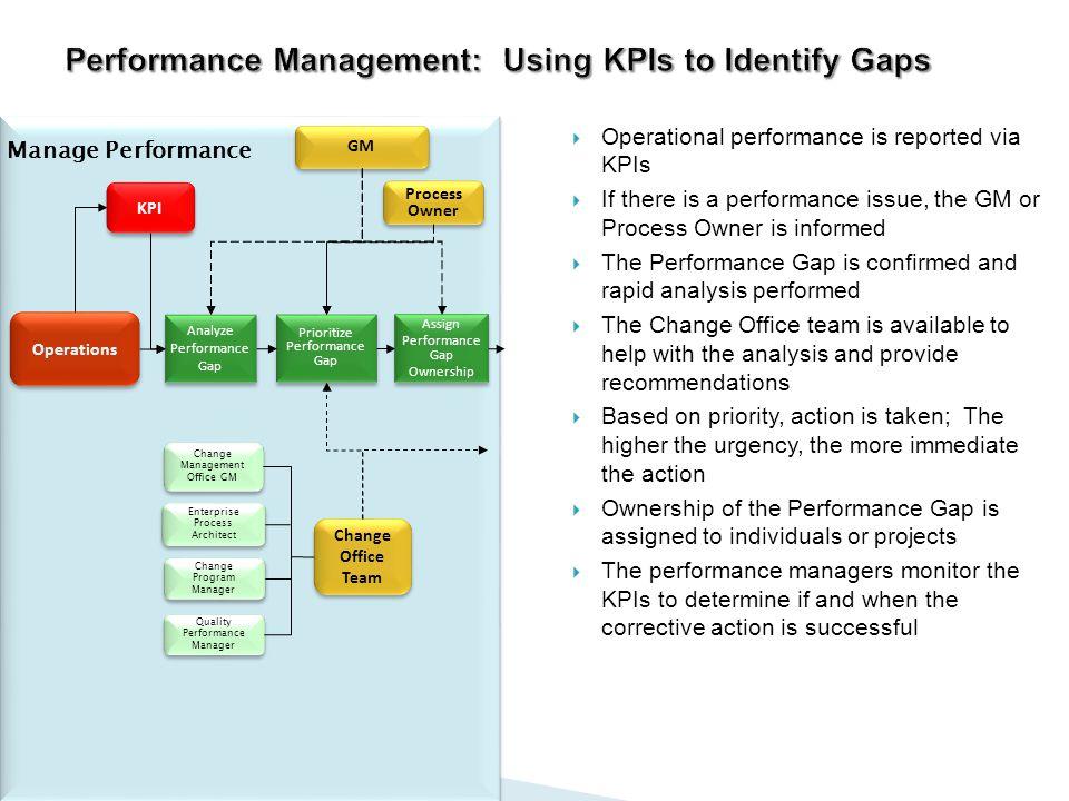 Performance Management: Using KPIs to Identify Gaps