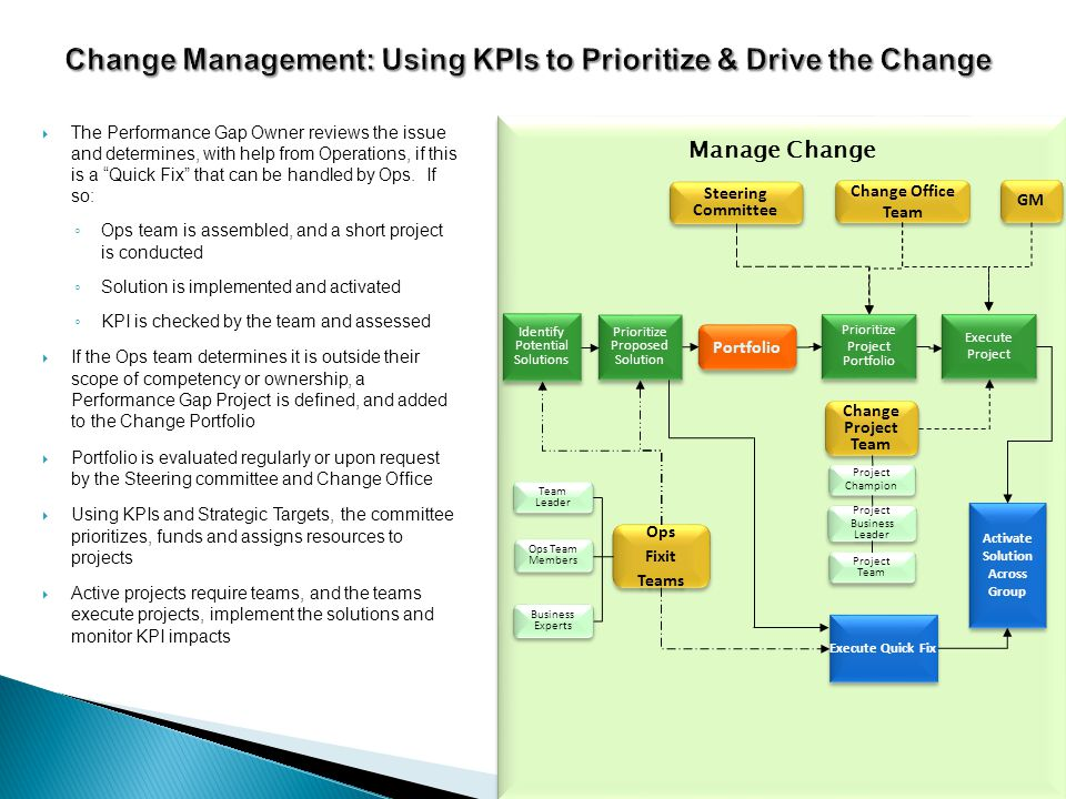 Change Management: Using KPIs to Prioritize & Drive the Change