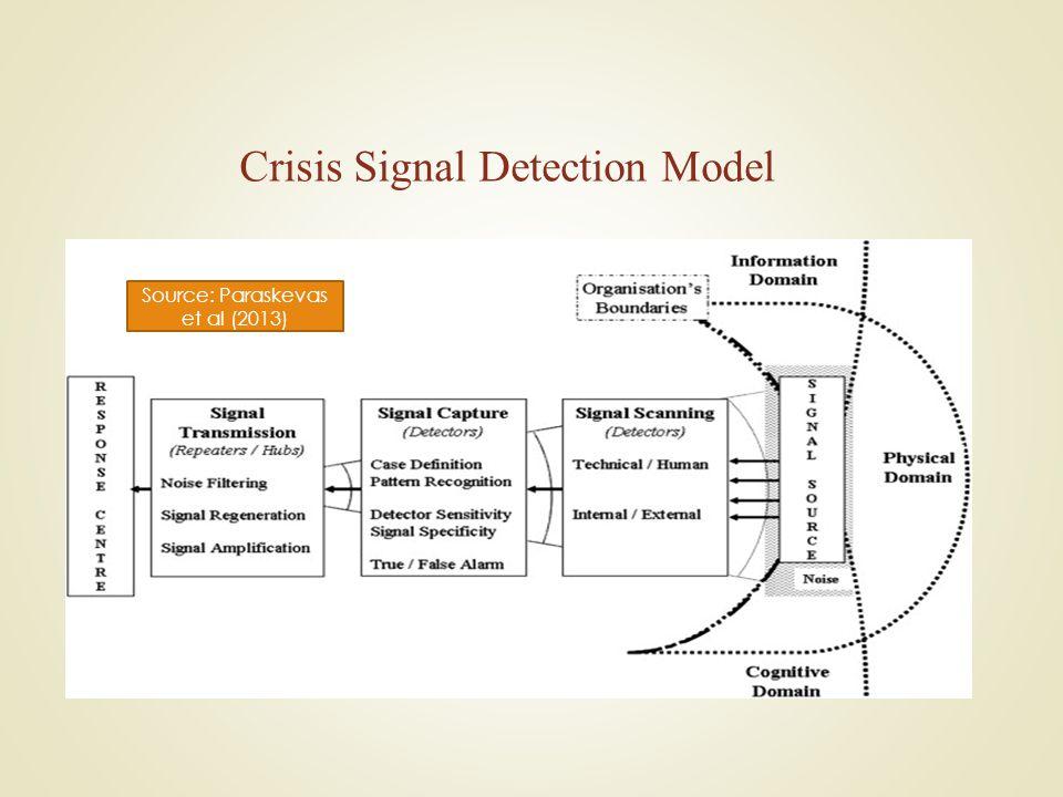 Crisis Signal Detection Model