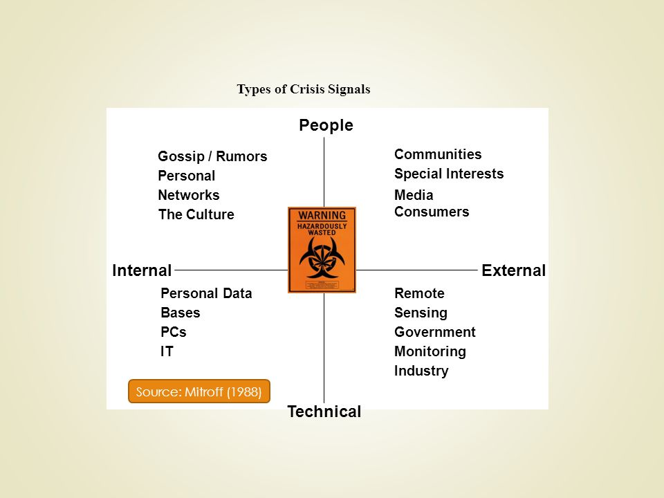 People Internal External Technical Types of Crisis Signals