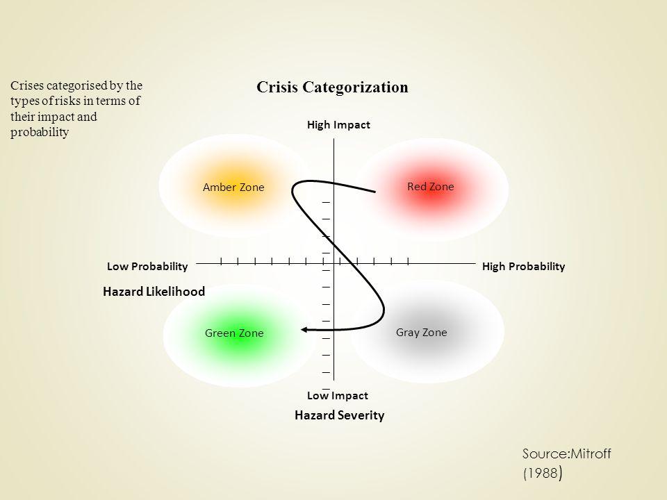 Crisis Categorization