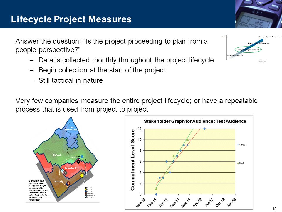 Lifecycle Project Measures
