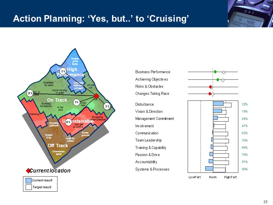 Action Planning: 'Yes, but..' to 'Cruising'