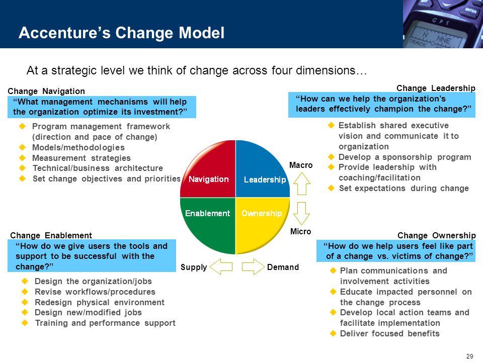 Accenture's Change Model