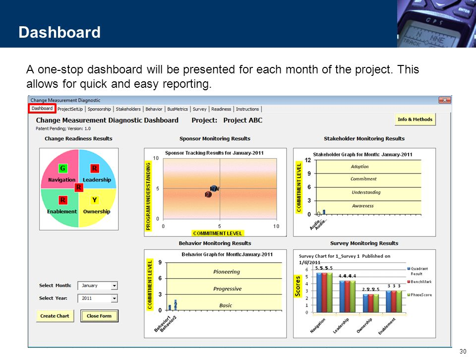 Dashboard A one-stop dashboard will be presented for each month of the project. This allows for quick and easy reporting.