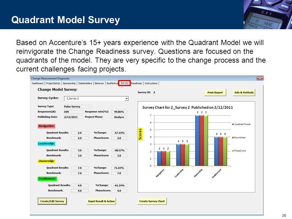 Quadrant Model Survey