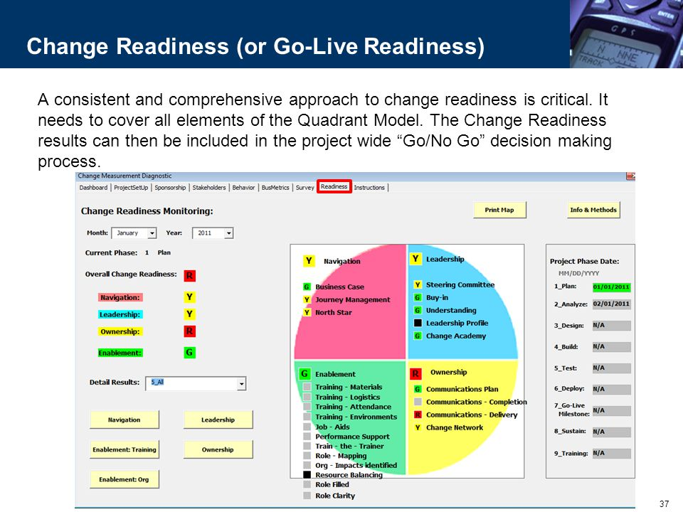 Change Readiness (or Go-Live Readiness)