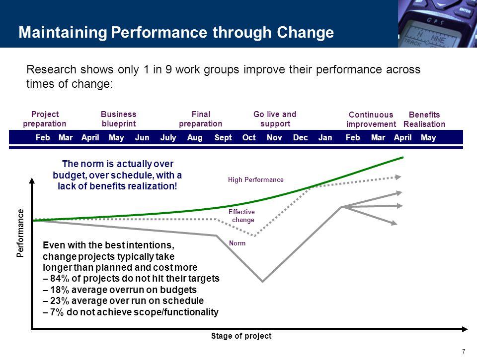 Maintaining Performance through Change