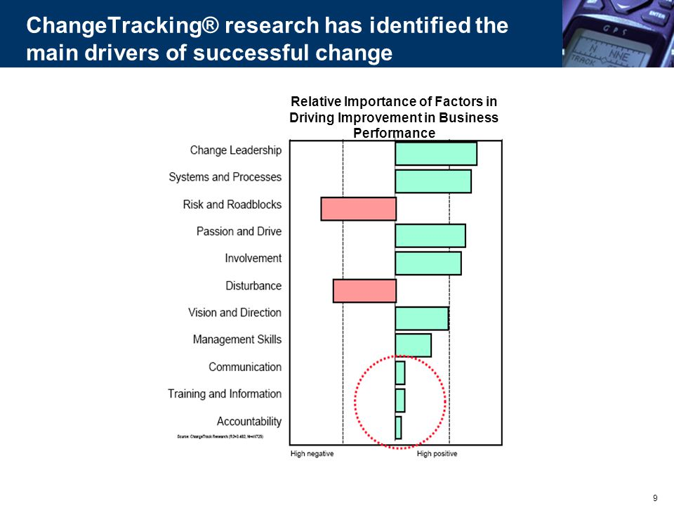 ChangeTracking® research has identified the main drivers of successful change